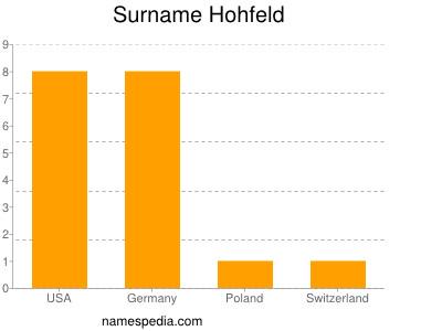 Surname Hohfeld