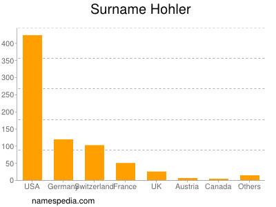 - Hohler_surname