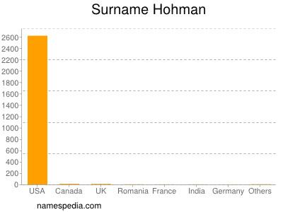 Familiennamen Hohman