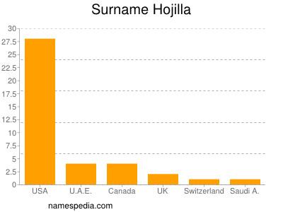Surname Hojilla