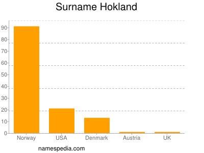 Surname Hokland