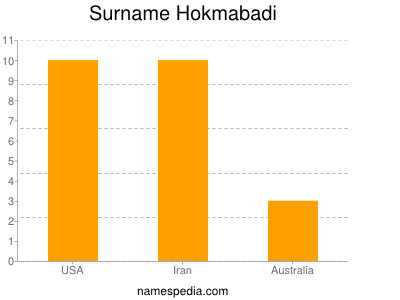 Familiennamen Hokmabadi