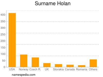 Surname Holan