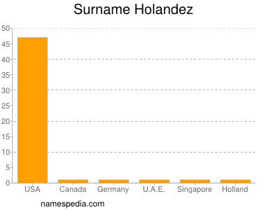 Surname Holandez