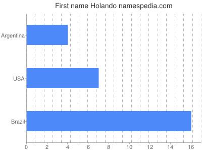 Given name Holando