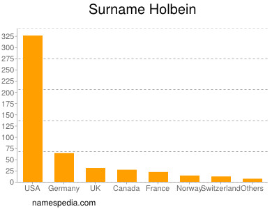 Surname Holbein