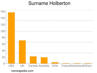 Surname Holberton
