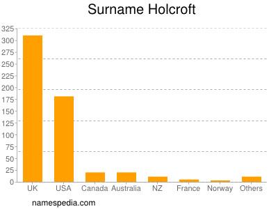 Surname Holcroft