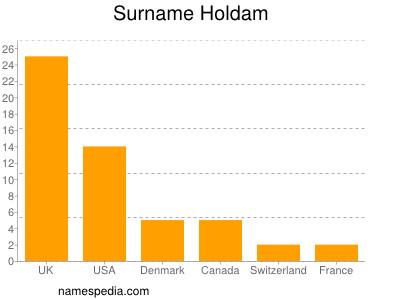 Surname Holdam