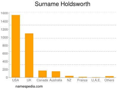 Surname Holdsworth