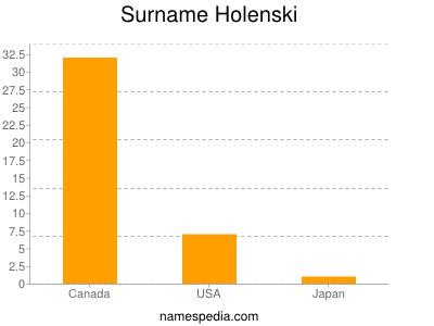 Surname Holenski