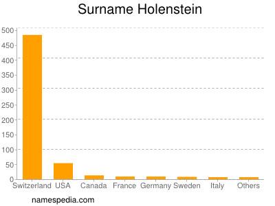 Surname Holenstein