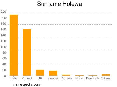 Surname Holewa
