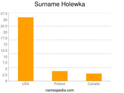 Surname Holewka