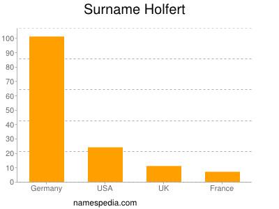 Surname Holfert