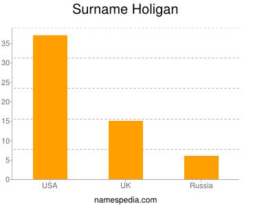 Surname Holigan