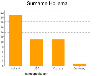 Surname Hollema