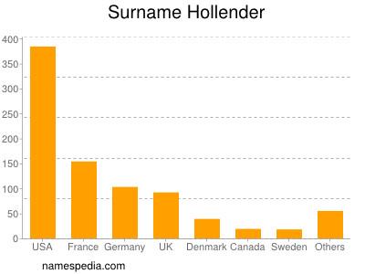 Surname Hollender
