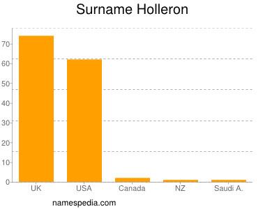 Surname Holleron