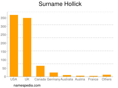 Surname Hollick