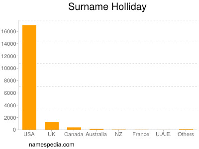 Surname Holliday