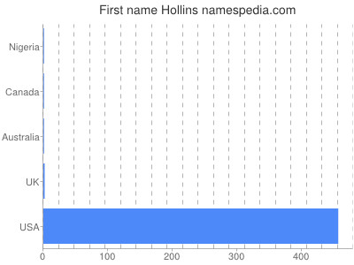 Given name Hollins