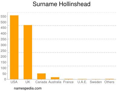Surname Hollinshead