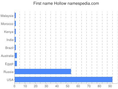 prenom Hollow