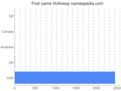 Vornamen Holloway