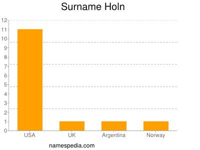 Surname Holn