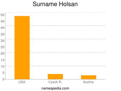 Surname Holsan