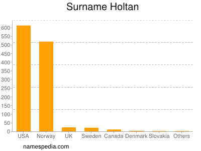 Surname Holtan