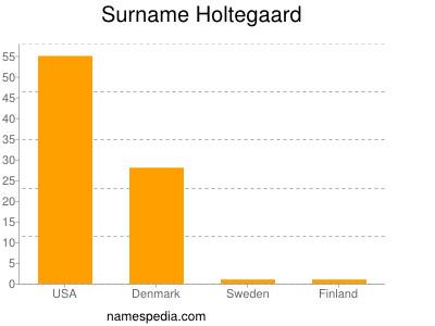 Surname Holtegaard