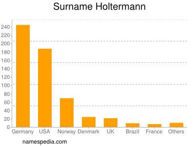 Surname Holtermann