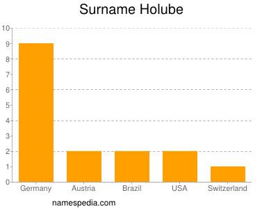 Surname Holube