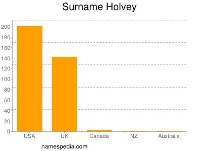 Familiennamen Holvey