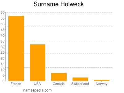 Surname Holweck