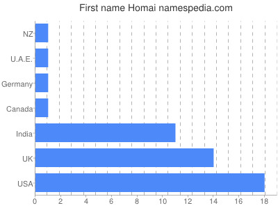Given name Homai