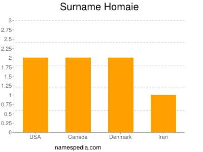 Familiennamen Homaie
