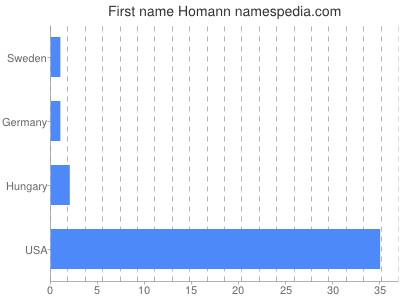 Given name Homann