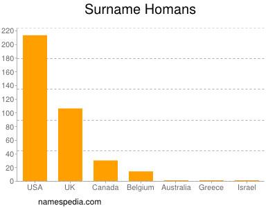 Surname Homans