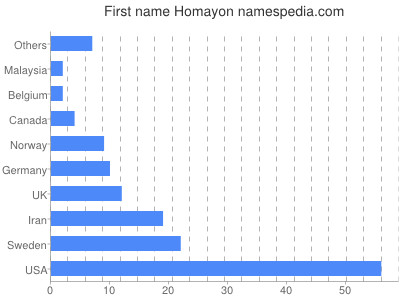 Given name Homayon