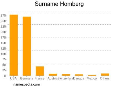 Surname Homberg