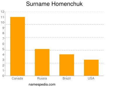 Surname Homenchuk