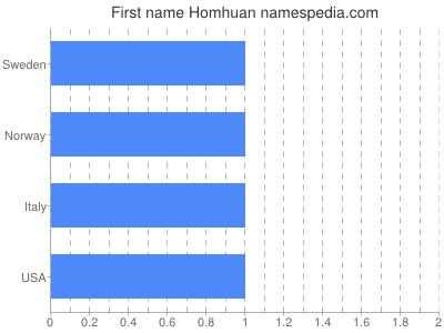 Given name Homhuan