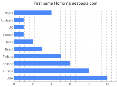 Given name Homo