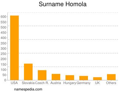 nom Homola