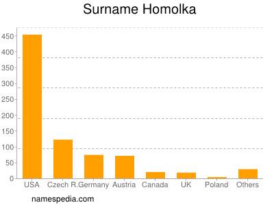 Surname Homolka