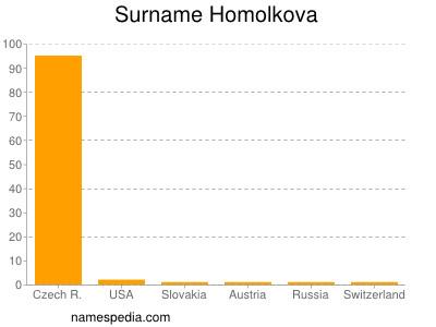 Surname Homolkova