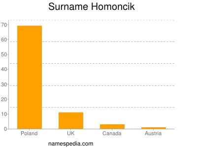 Surname Homoncik